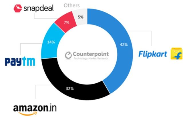 counterpoint-preferred-ecommerce-platform-india