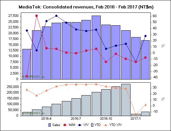 digitimes-mediatek-1q17
