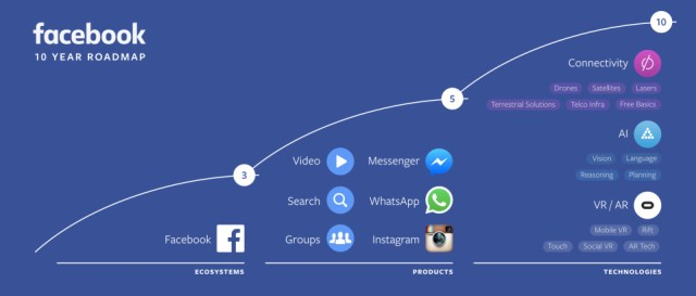 facebook-10-year-roadmap