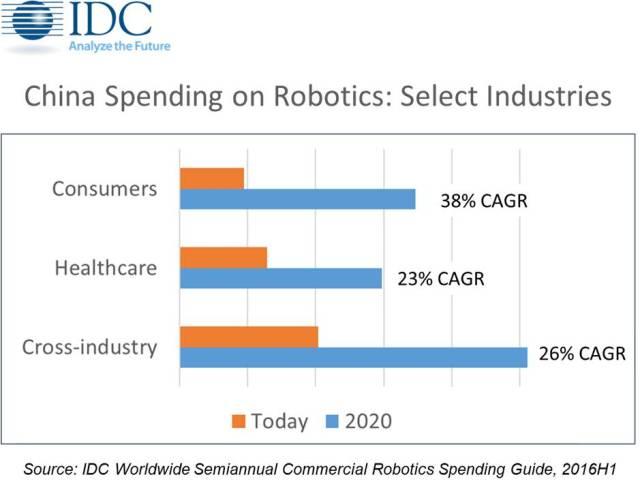idc-china-spending-on-robotics-2020