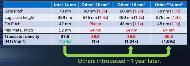 intel-14nm-comparison