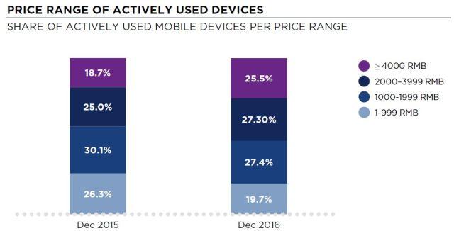 newzoo-price-segment-china-dec-2016