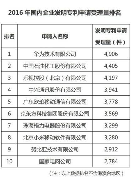 patents-2016-china-vendors-ranking