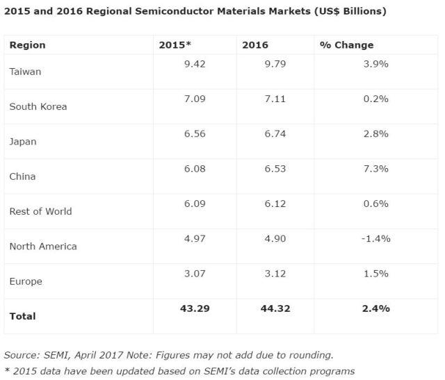 semi-2015-2016-regional-semi-materials-markets