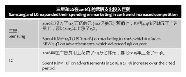 yonhapnews-samsung-lg-advertisements-2016