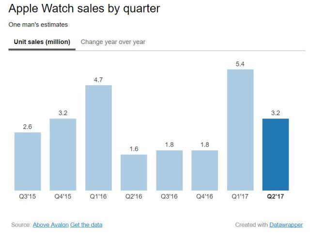 aboveavalon-apple-watch-sales-2q17