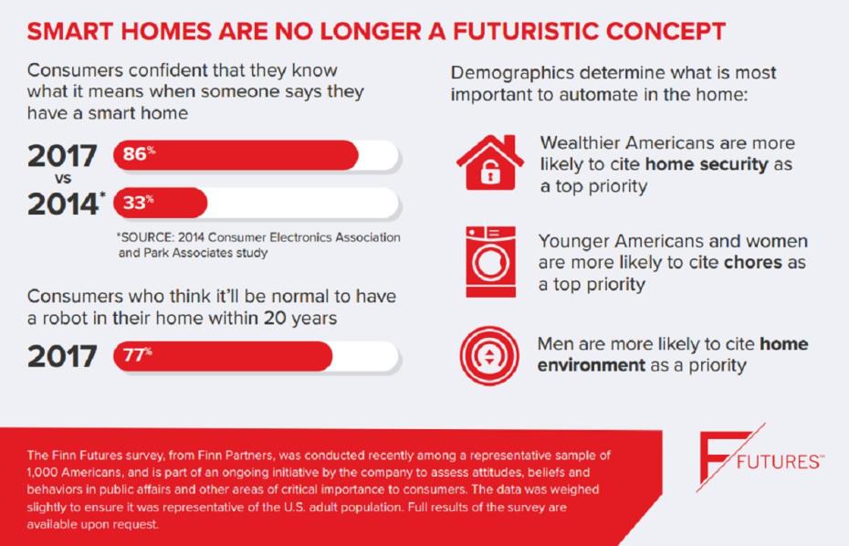 finn-partners-smart-homes-2017