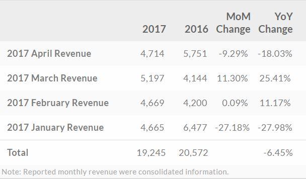 htc-revenue-apr-2017