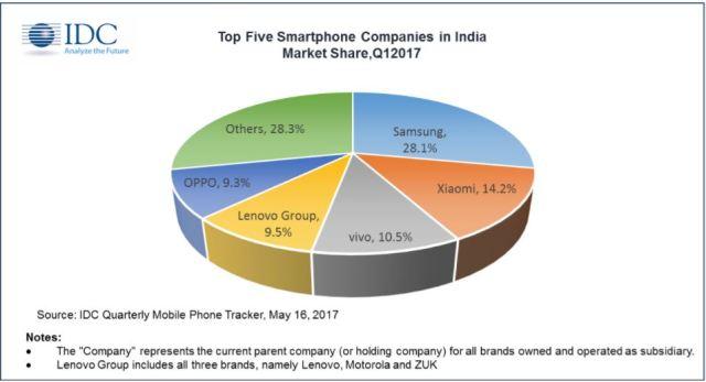 idc-1q17-india-smartphone