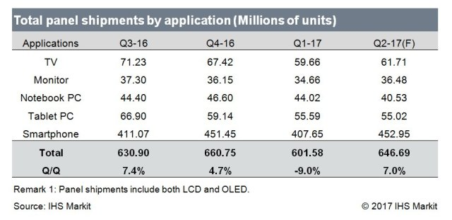 ihs-total-panel-shipment-by-applications-2q17