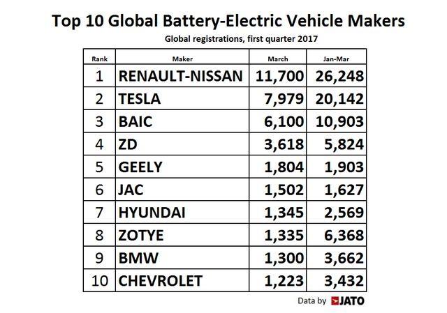 jato-dynamics-1q17-battery-car-rank