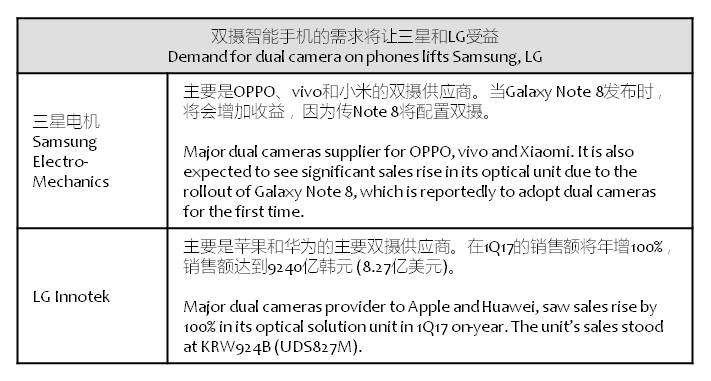 koreaherald-dual-camera-lg-samsung