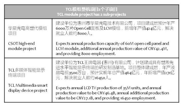 tcl-corp-lcm-module-projects