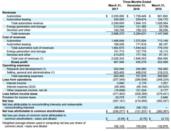 tesla-1q17-financial