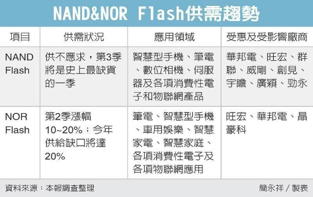chinatimes-nand-nor-flash-trends