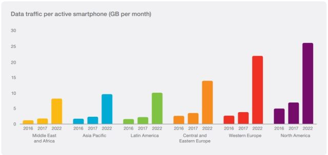 ericsson-mobile-data-2017-2022
