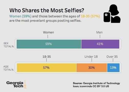 georgia-tech-who-shares-the-most-selfies
