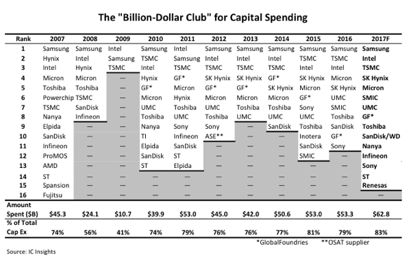 icinsights-capital-spending-2017