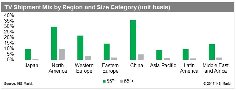 ihs-tv-shipment-mix-by-region-and-size-2017
