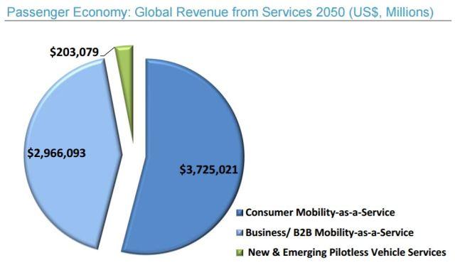 strategyanalytics-intel-passenger-economy