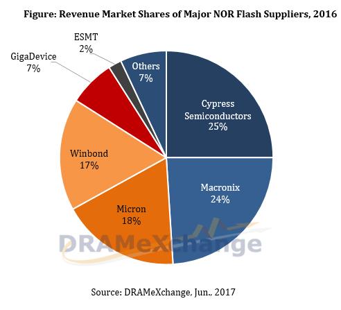 trendforce-nor-flash-suppliers-2016