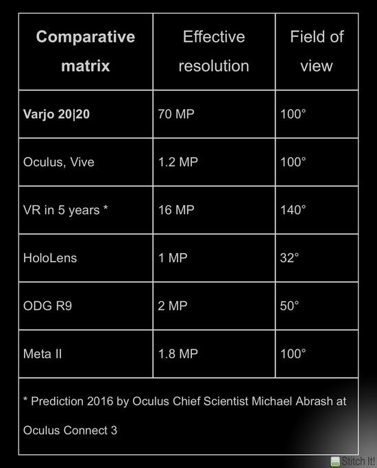 varjo-2020-comparison