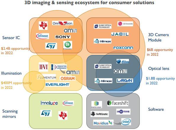 yole-3d-image-sensing-supply-chain