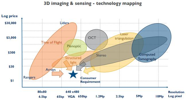 yole-3d-image-sensing-tech-mapping
