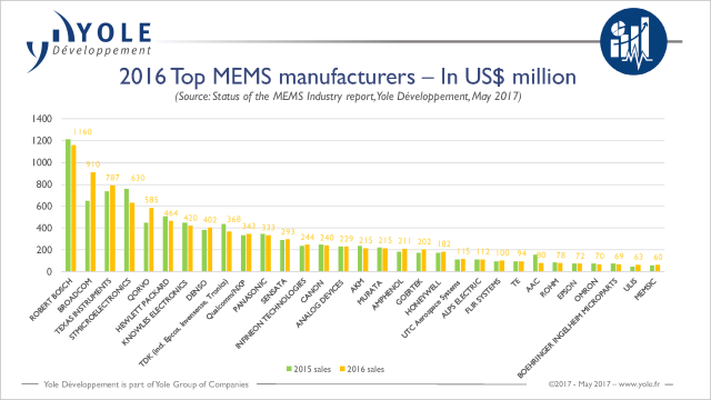 yole-top-mems-manufacturers-2016