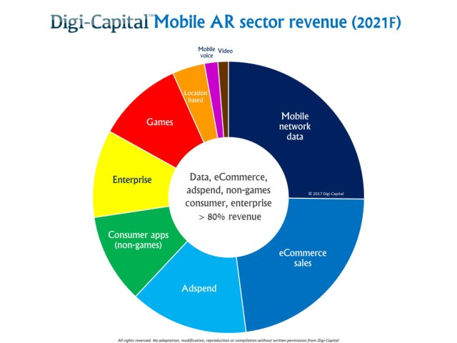 digi-capital-mobile-ar-sectors