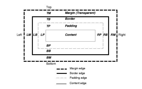 instantShift - CSS Box Model