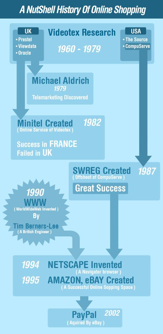 instantShift - Nutshell History of Online Shopping