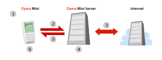 instantShift - Is Opera Mini 5 the New Game Changer