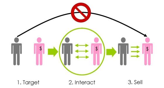 instantShift - Monetisation or Trust