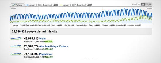 instantShift - Effective Ways to Increase Web Traffic