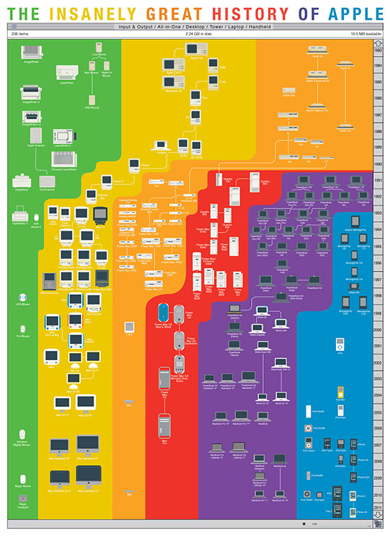instantShift - History of Apple