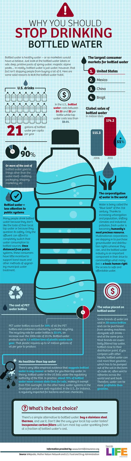 instantShift - Bottled Water