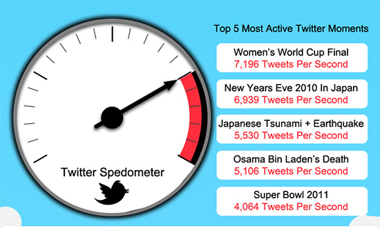 instantShift - Twitter Speedometer