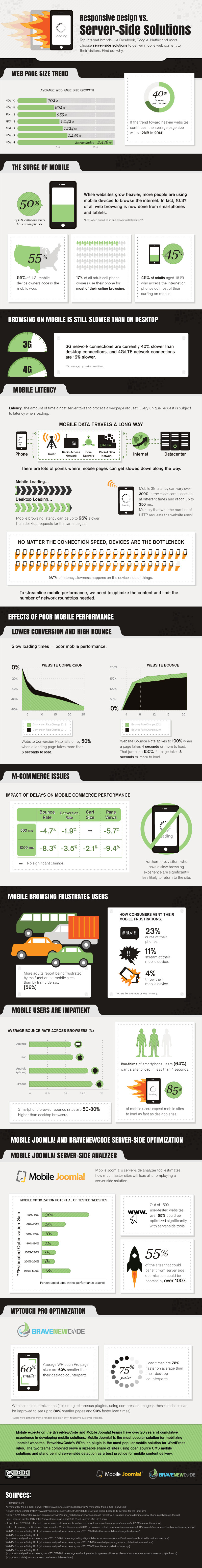 instantShift - Do You Really Need Responsive Web Design?