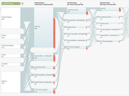 instantShift - Visitor Flow