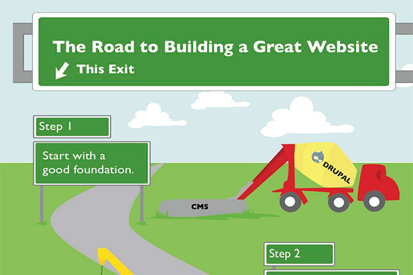 The Road to Building a Great Website