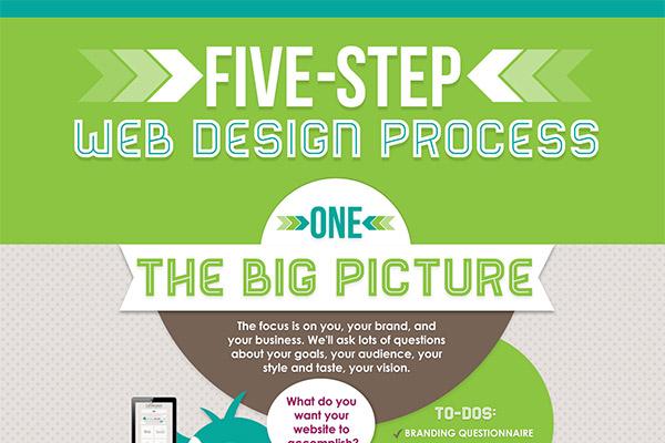 Five-Step Web Design Process
