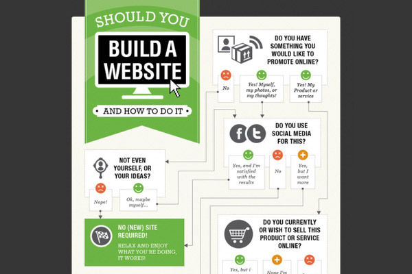 Should You Build a Website and How to Do It?
