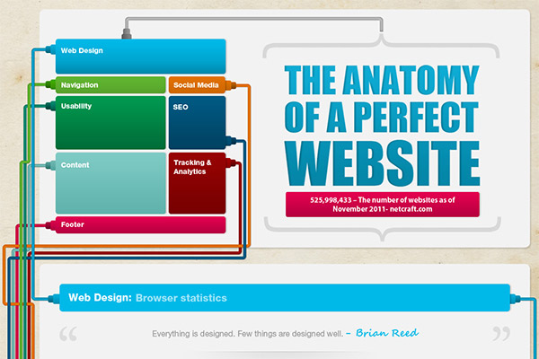 The Anatomy of a Perfect Website
