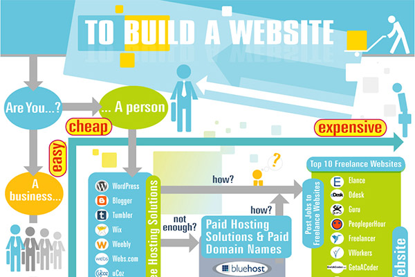 Making Economical Decisions to Build a Website