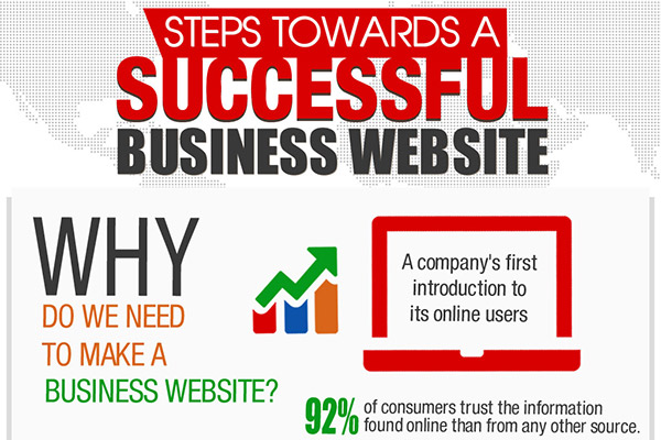 How to Build a Successful Business Website