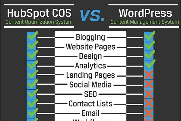 Where Should I Build My Website - Hubspot COS vs. WordPress