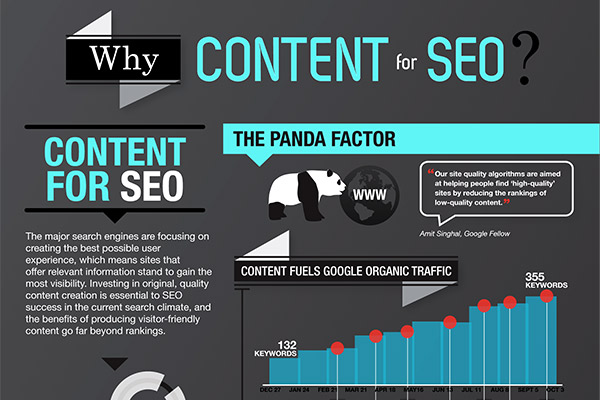 Why is Quality Web Content Good for SEO?