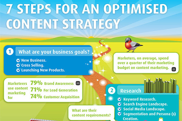 7 Steps to Successful Content Marketing