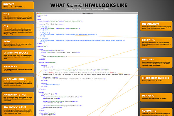 What Beautiful HTML Code Looks Like